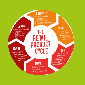 The Retail Product Lifecycle