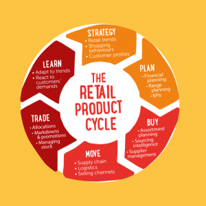 The Retail Product Lifecycle training - First Friday